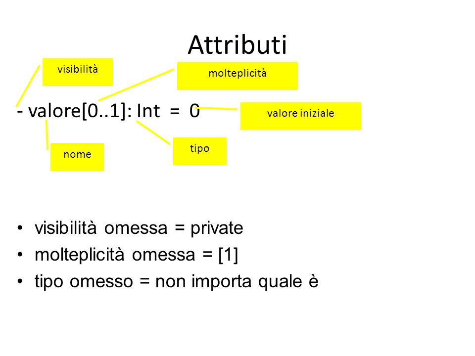 Attributi - valore[0..1]: Int = 0 visibilità omessa = private
